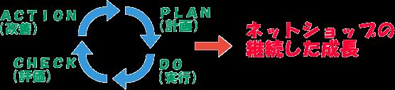 定型処理はアウトソーシング化でPDCAを実施しましょう