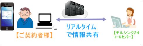 双方向リアルタイムシステムによる電話代行情報共有イメージ
