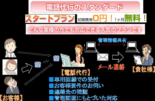 電話代行スタートプラン業務フローイメージ